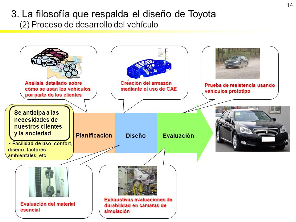 3. La filosofía que respalda el diseño de Toyota (2) Proceso de desarrollo del vehículo