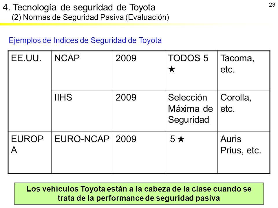 Ejemplos de Indices de Seguridad de Toyota