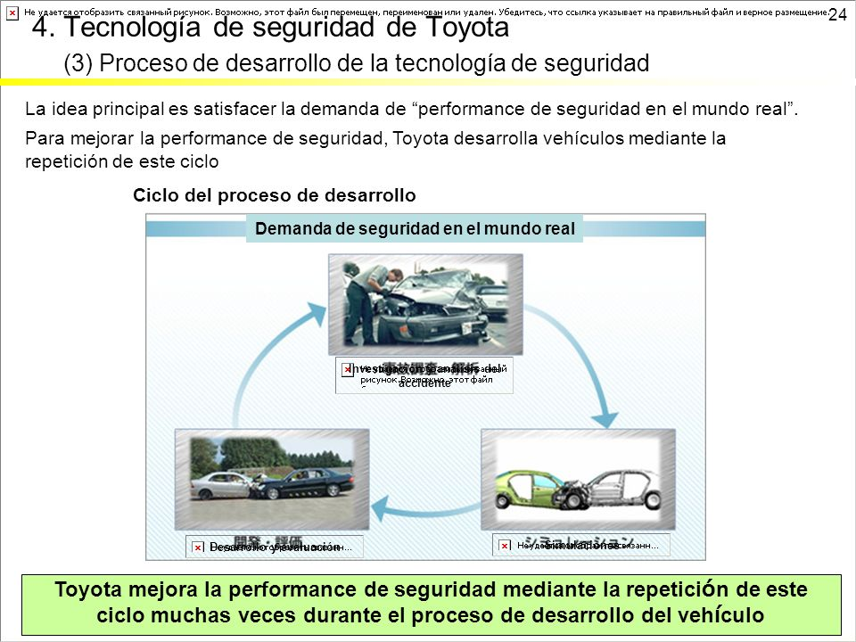4. Tecnología de seguridad de Toyota (3) Proceso de desarrollo de la tecnología de seguridad