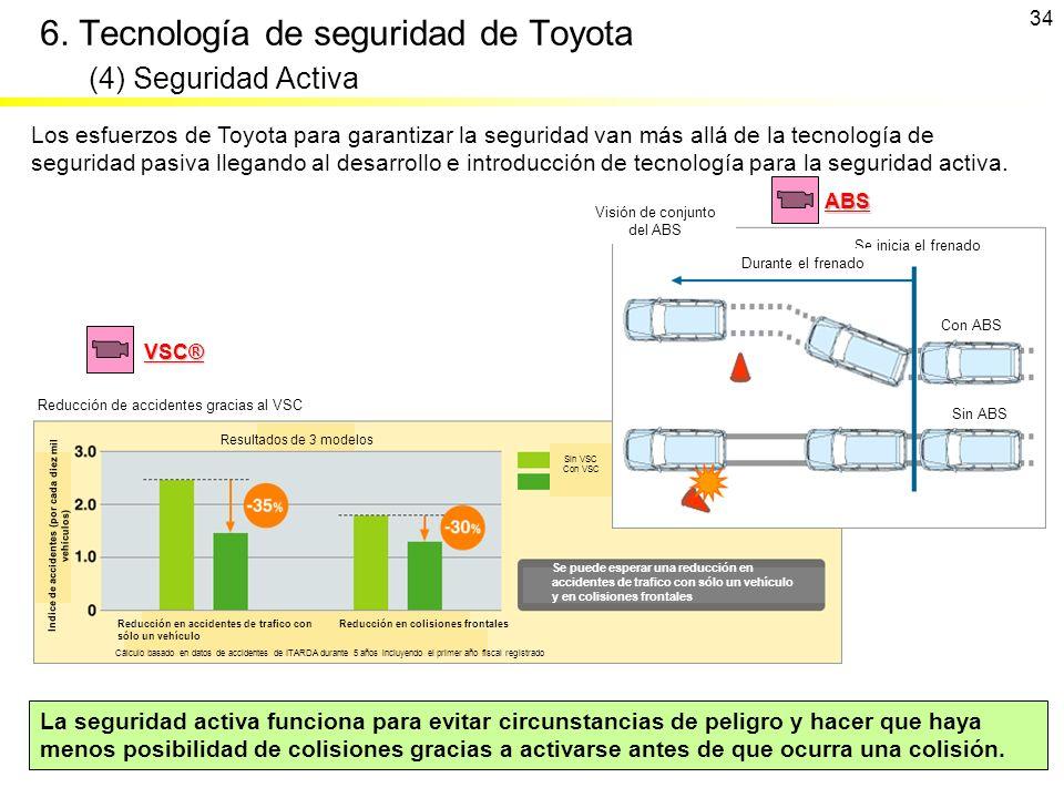 6. Tecnología de seguridad de Toyota (4) Seguridad Activa