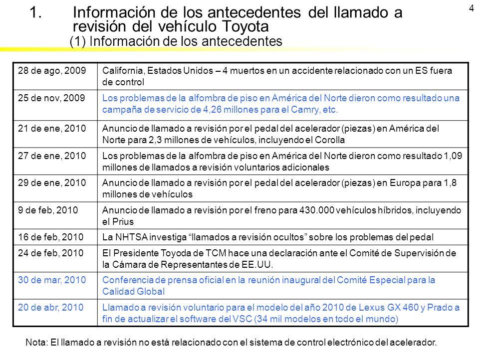 (1) Información de los antecedentes