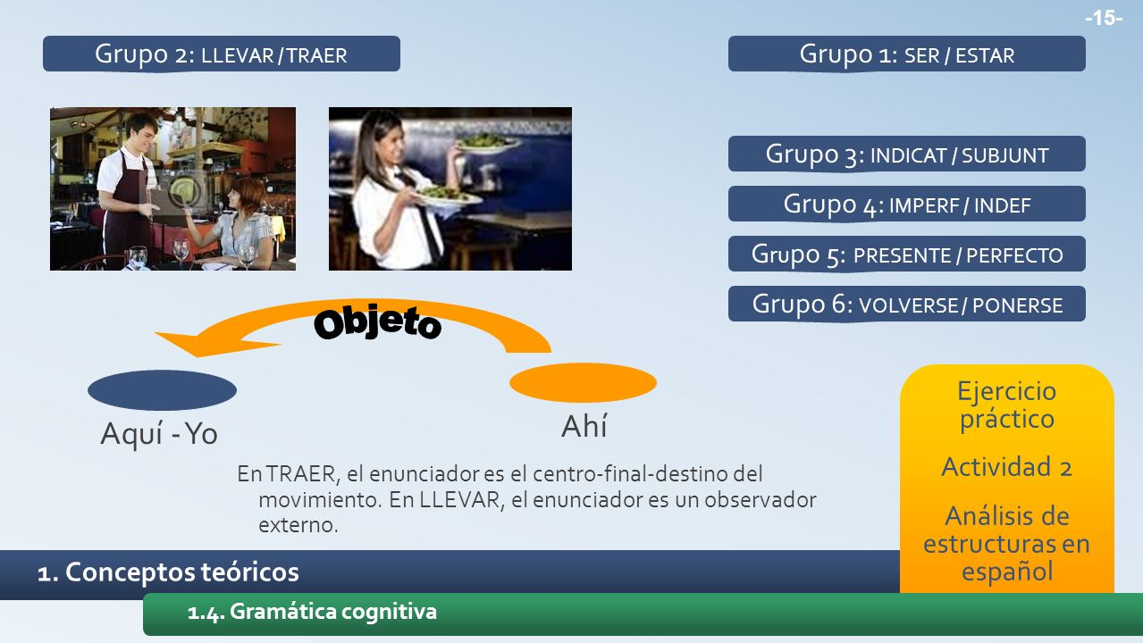 Ahí Aquí - Yo Grupo 2: LLEVAR / TRAER Grupo 1: SER / ESTAR