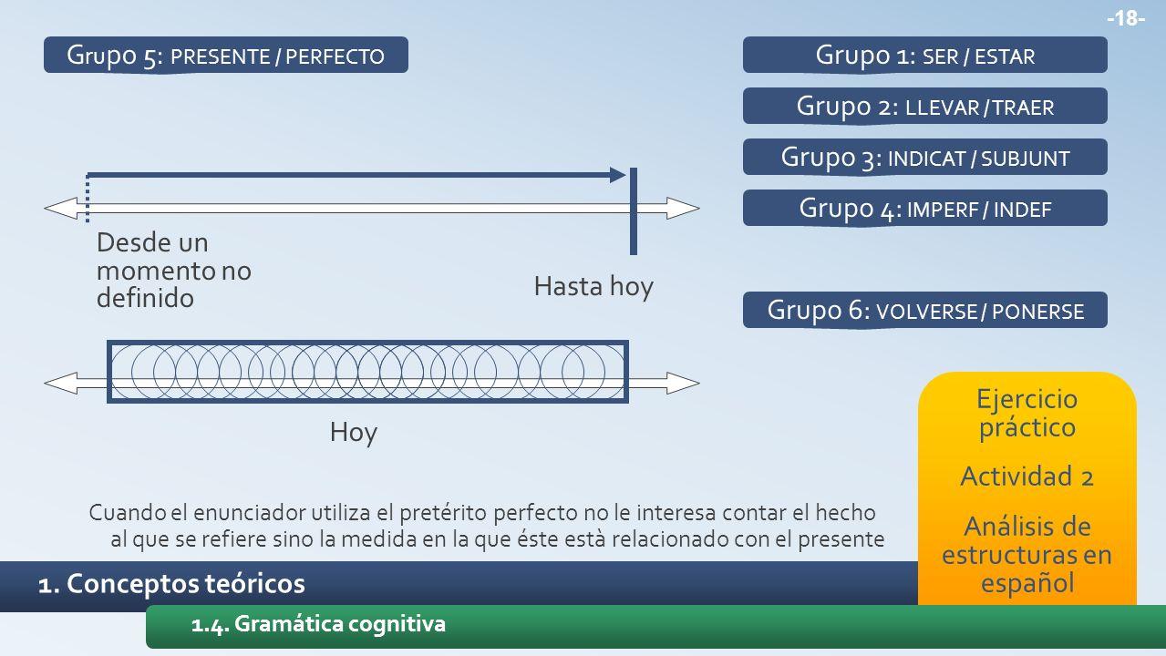 Grupo 5: PRESENTE / PERFECTO Grupo 1: SER / ESTAR