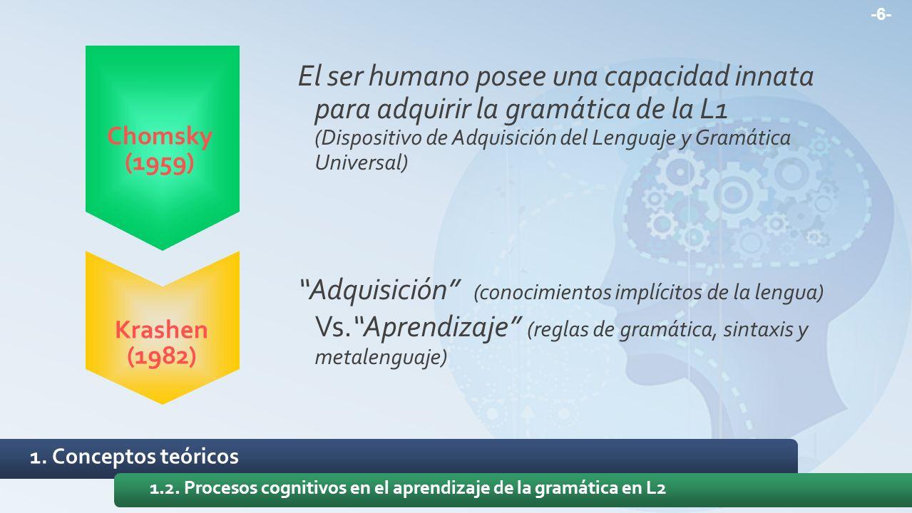 -6- El ser humano posee una capacidad innata para adquirir la gramática de la L1 (Dispositivo de Adquisición del Lenguaje y Gramática Universal)