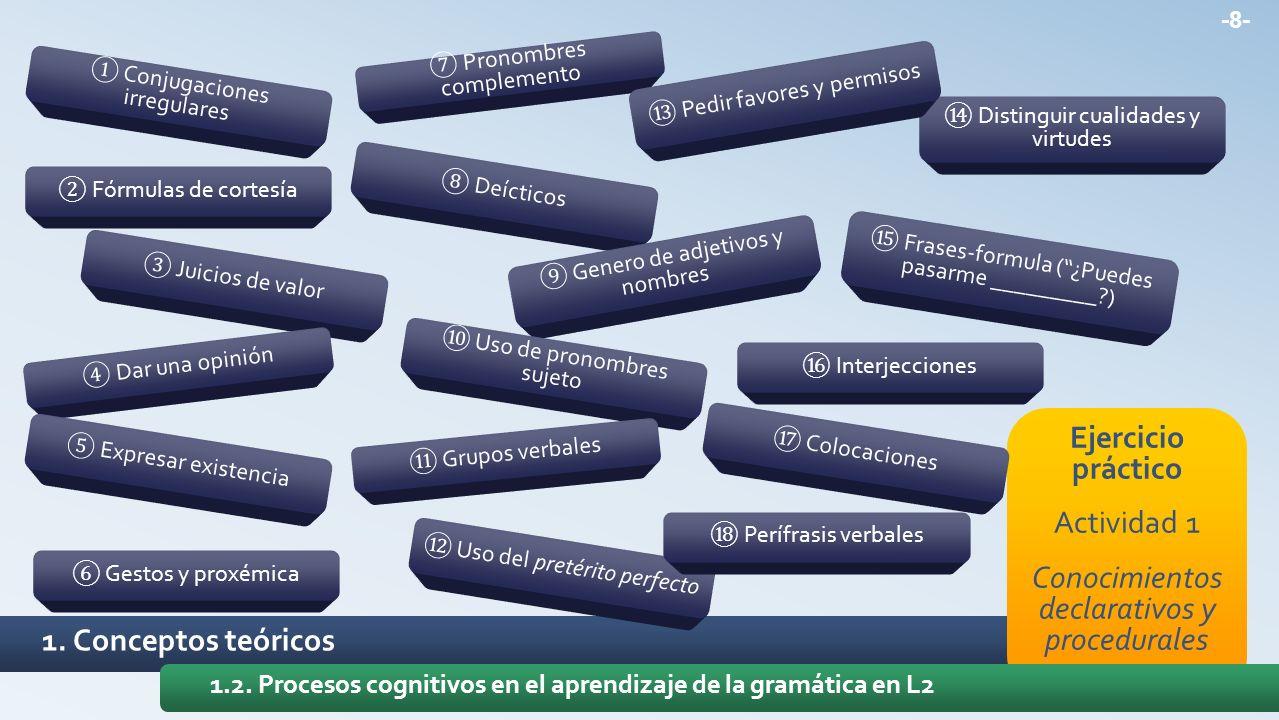 Conocimientos declarativos y procedurales