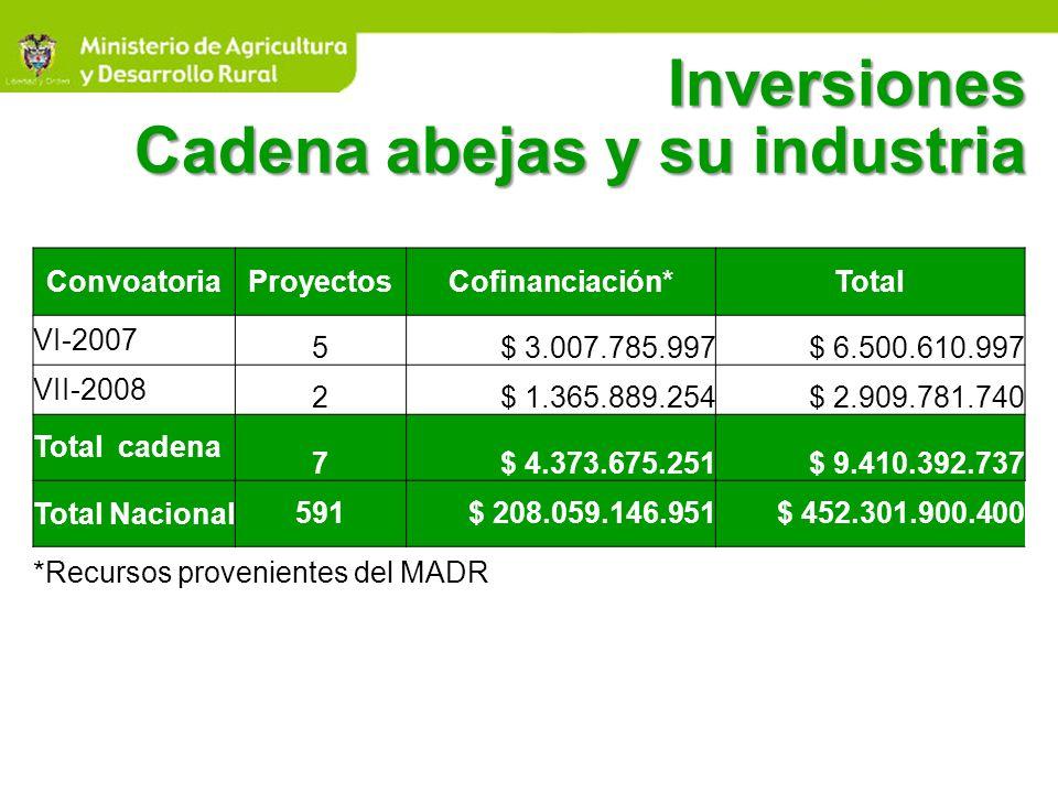 Inversiones Cadena abejas y su industria
