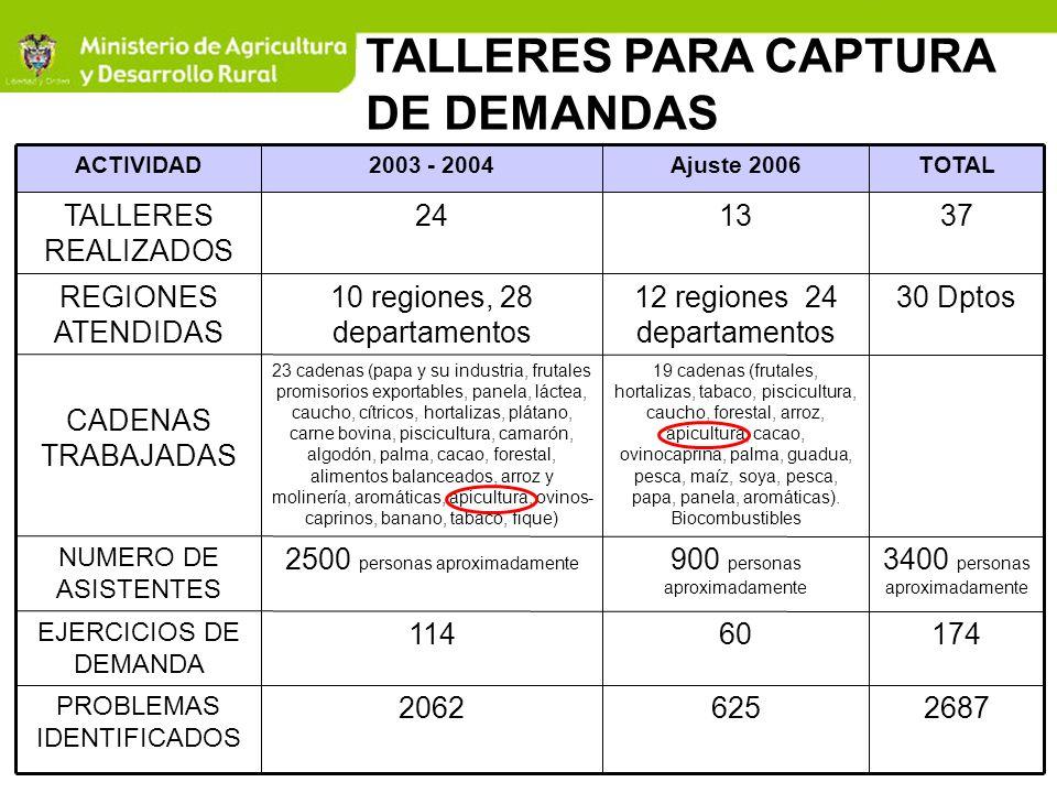 TALLERES PARA CAPTURA DE DEMANDAS