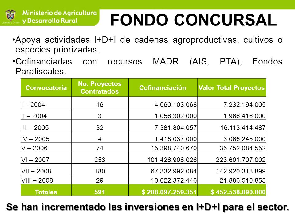 FONDO CONCURSAL Apoya actividades I+D+I de cadenas agroproductivas, cultivos o especies priorizadas.