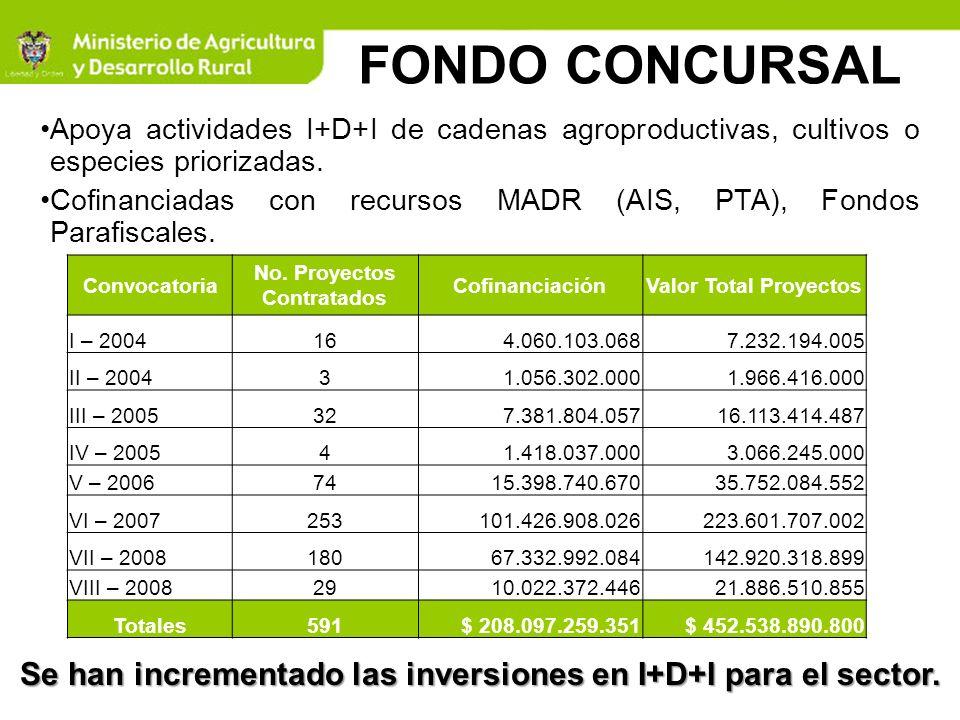 FONDO CONCURSALApoya actividades I+D+I de cadenas agroproductivas, cultivos o especies priorizadas.