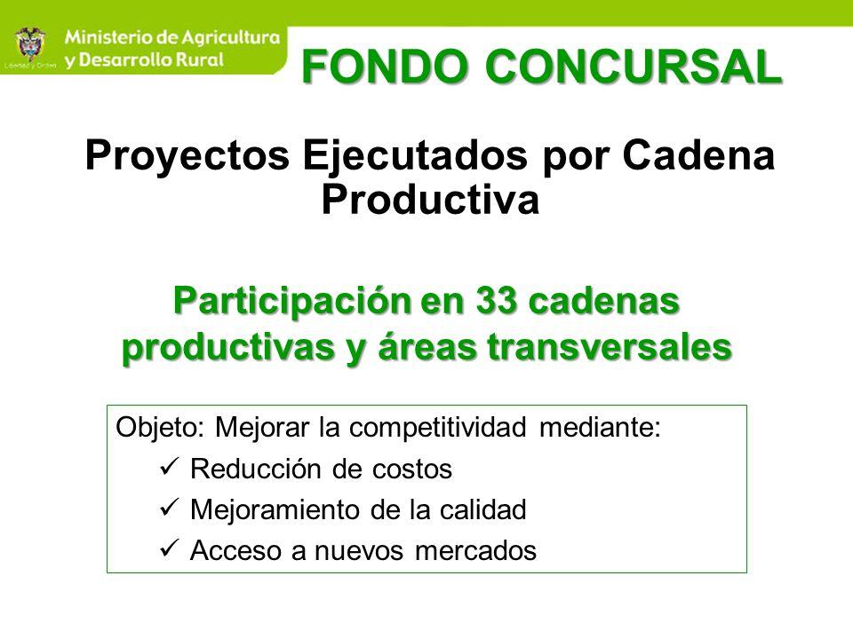 Proyectos Ejecutados por Cadena Productiva