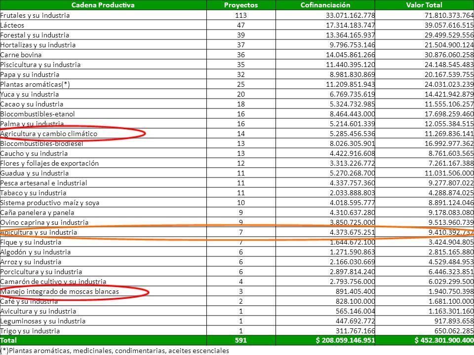 Cadena ProductivaProyectos. Cofinanciación. Valor Total. Frutales y su industria. 113. 33.071.162.778.