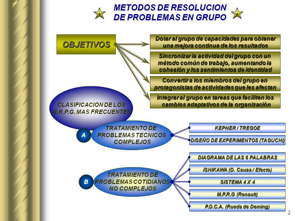 METODOS DE RESOLUCION DE PROBLEMAS EN GRUPO OBJETIVOS