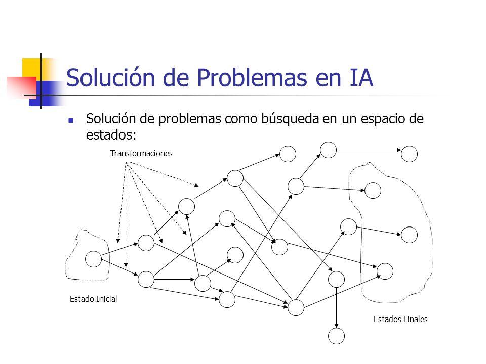 Solución de Problemas en IA