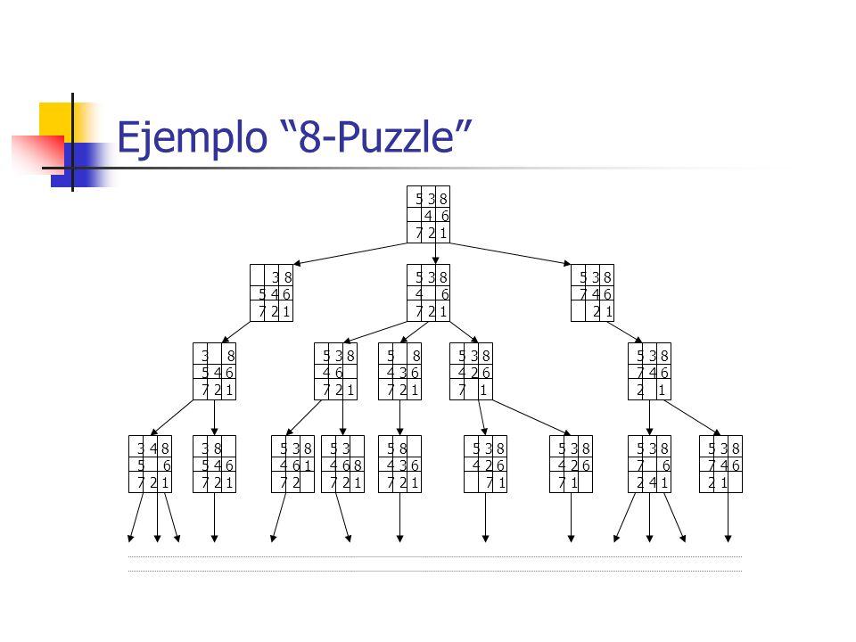 Ejemplo 8-Puzzle 5 3 8. 4 6. 7 2 1. 3 8. 5 4 6. 7 2 1. 5 3 8. 4 6. 7 2 1. 5 3 8. 7 4 6.