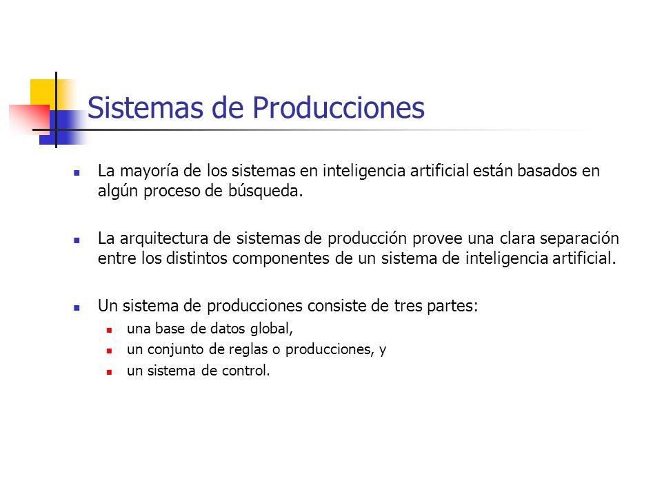 Sistemas de Producciones