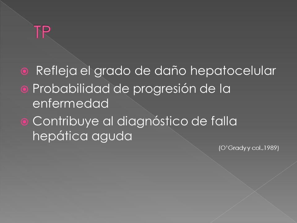 TP Refleja el grado de daño hepatocelular