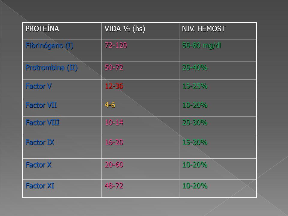 PROTEÍNA VIDA ½ (hs) NIV. HEMOST. Fibrinógeno (I) 72-120. 50-80 mg/dl. Protrombina (II) 50-72.