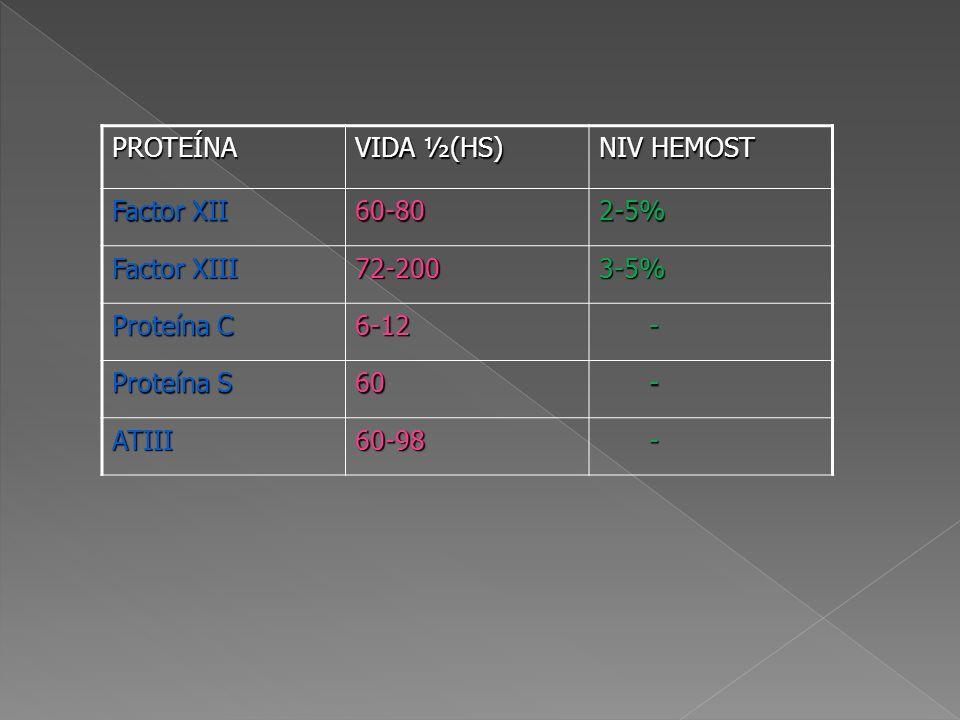 PROTEÍNA VIDA ½(HS) NIV HEMOST. Factor XII. 60-80. 2-5% Factor XIII. 72-200. 3-5% Proteína C.