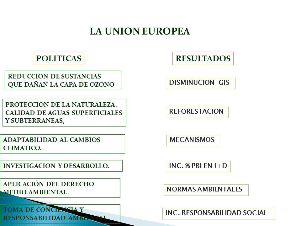 LA UNION EUROPEA POLITICAS RESULTADOS