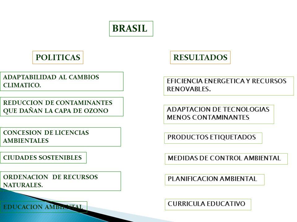 BRASIL POLITICAS RESULTADOS ADAPTABILIDAD AL CAMBIOS CLIMATICO.