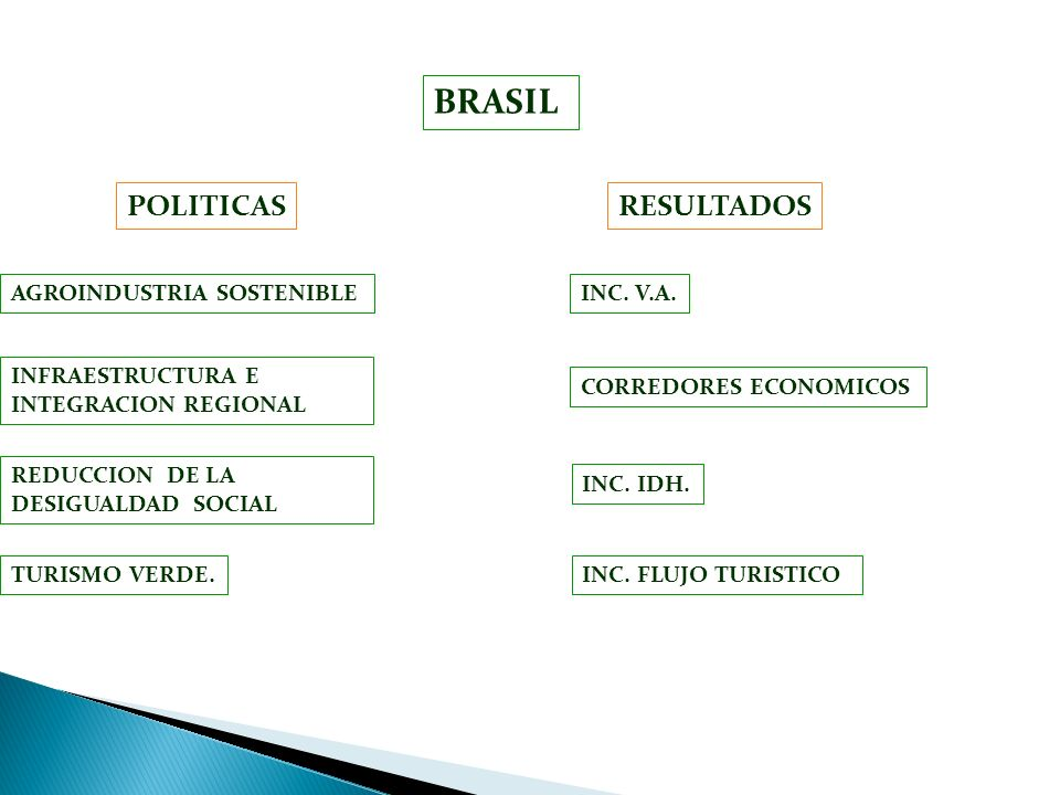 BRASIL POLITICAS RESULTADOS AGROINDUSTRIA SOSTENIBLE INC. V.A.