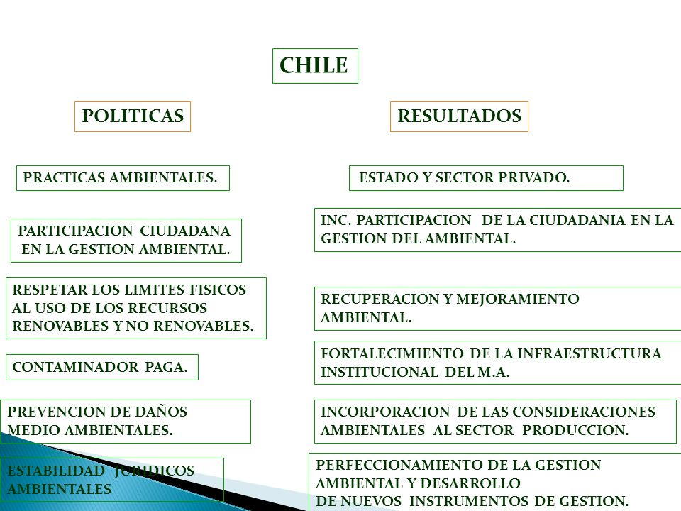 CHILE POLITICAS RESULTADOS PRACTICAS AMBIENTALES.