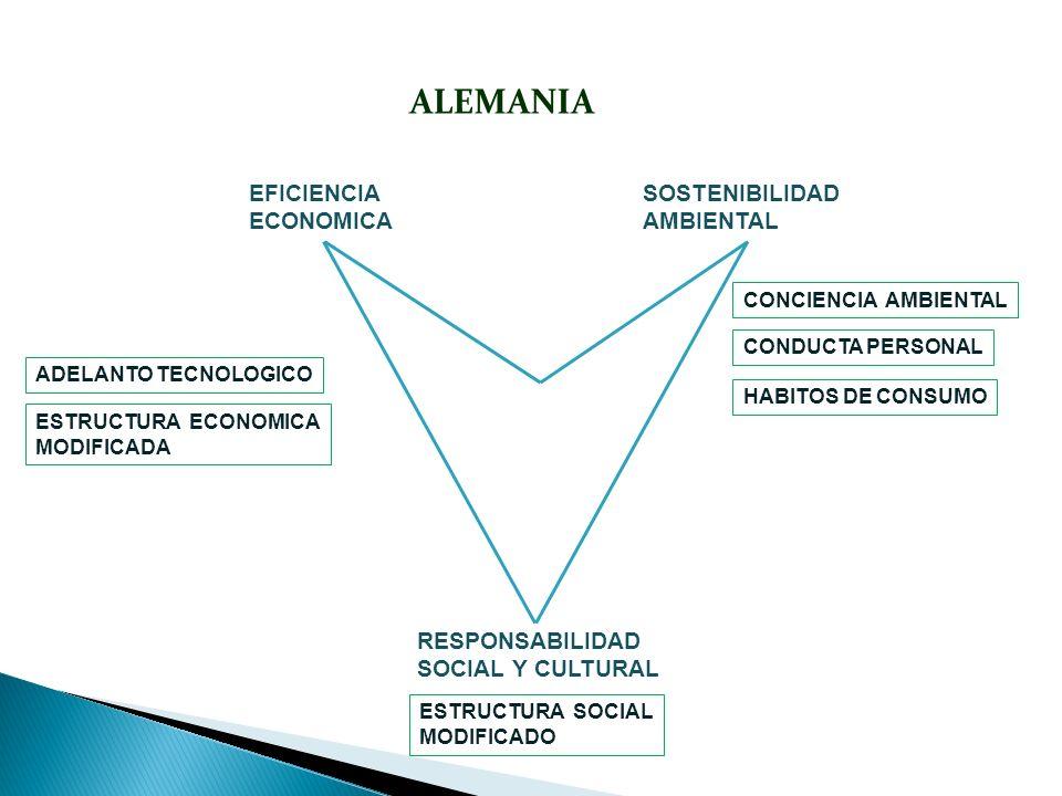 ALEMANIA EFICIENCIA ECONOMICA SOSTENIBILIDAD AMBIENTAL RESPONSABILIDAD