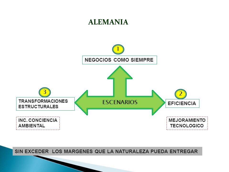 ALEMANIA 1 ESCENARIOS 3 2 NEGOCIOS COMO SIEMPRE EFICIENCIA