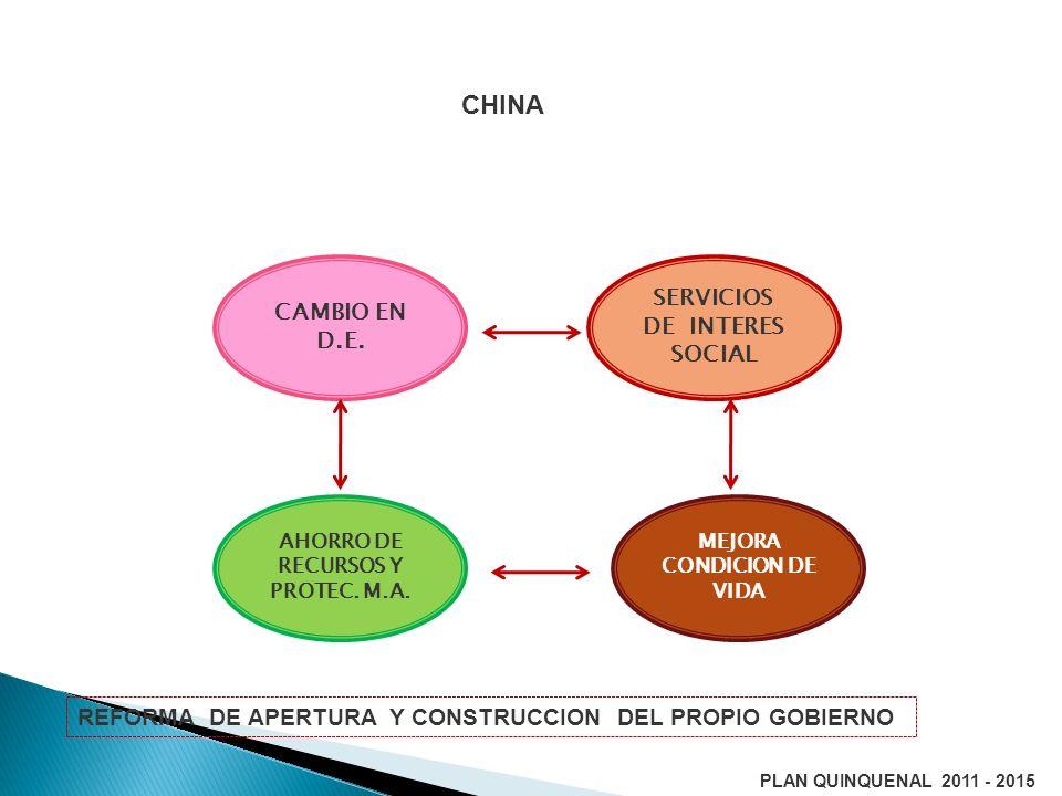 CHINA SERVICIOS DE INTERES SOCIAL CAMBIO EN D.E.