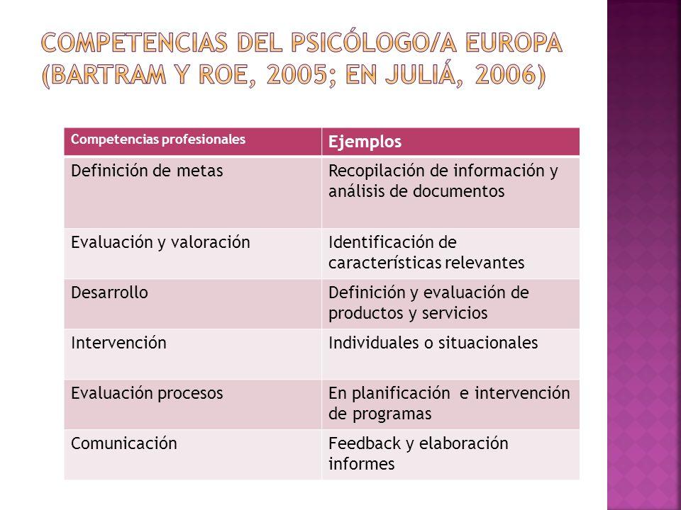 Competencias del psicólogo/a Europa (Bartram y Roe, 2005; En Juliá, 2006)