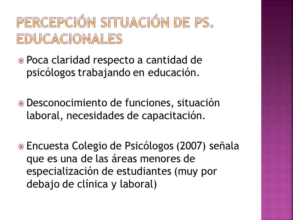 Percepción situación de Ps. Educacionales