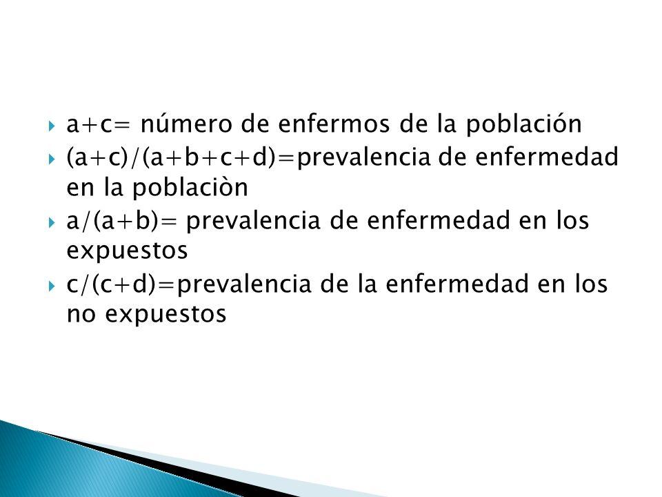 a+c= número de enfermos de la población