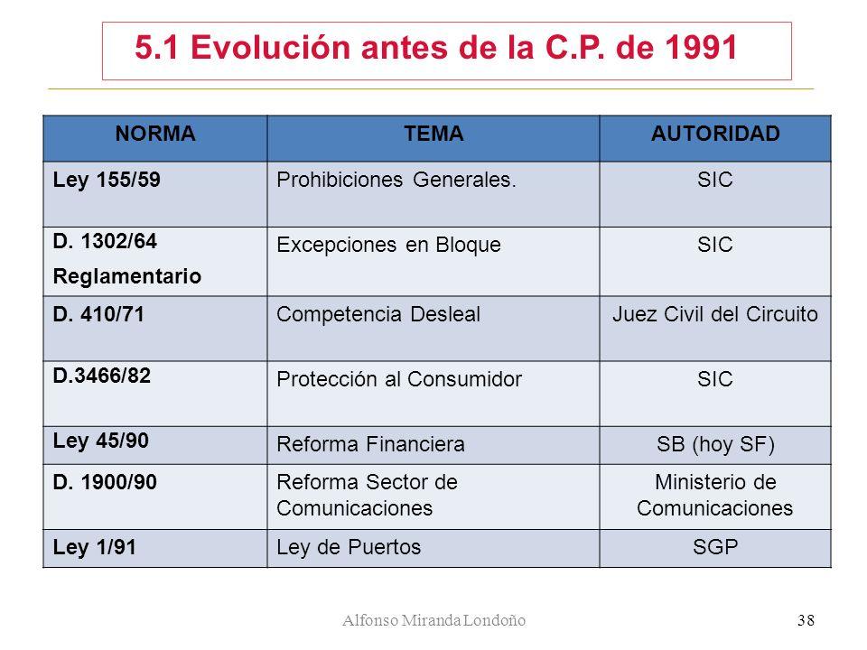 5.1 Evolución antes de la C.P. de 1991