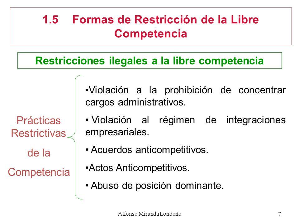 1.5 Formas de Restricción de la Libre Competencia