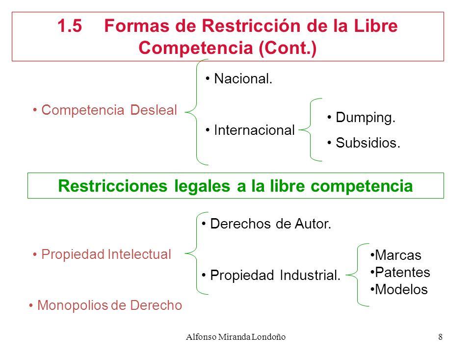 1.5 Formas de Restricción de la Libre Competencia (Cont.)