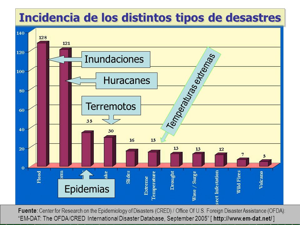 Incidencia de los distintos tipos de desastres