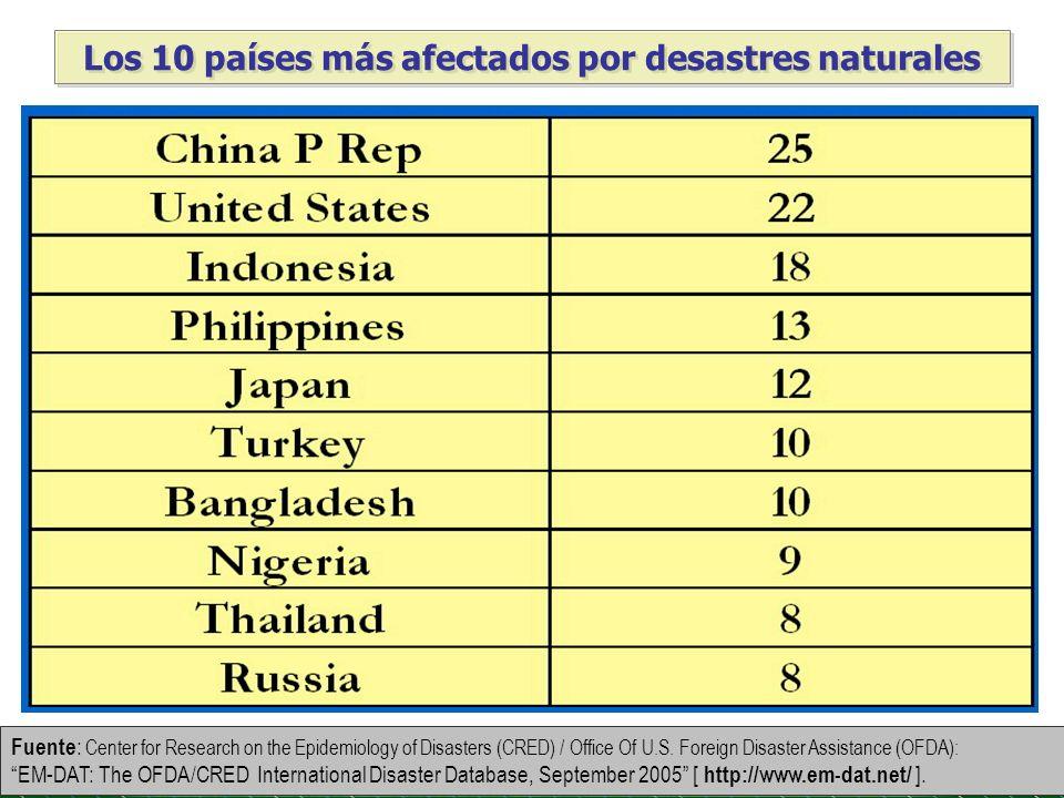 Los 10 países más afectados por desastres naturales