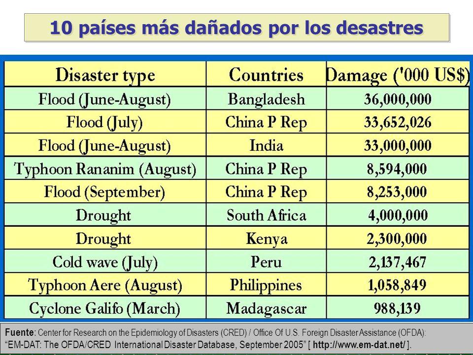 10 países más dañados por los desastres