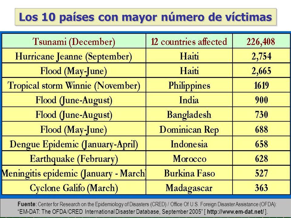 Los 10 países con mayor número de víctimas
