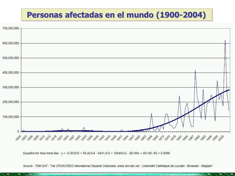 Personas afectadas en el mundo (1900-2004)