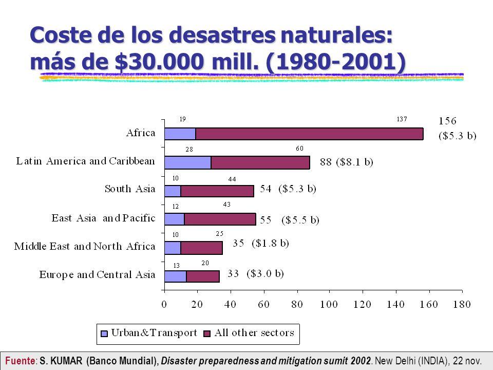 Coste de los desastres naturales: más de $30.000 mill. (1980-2001)
