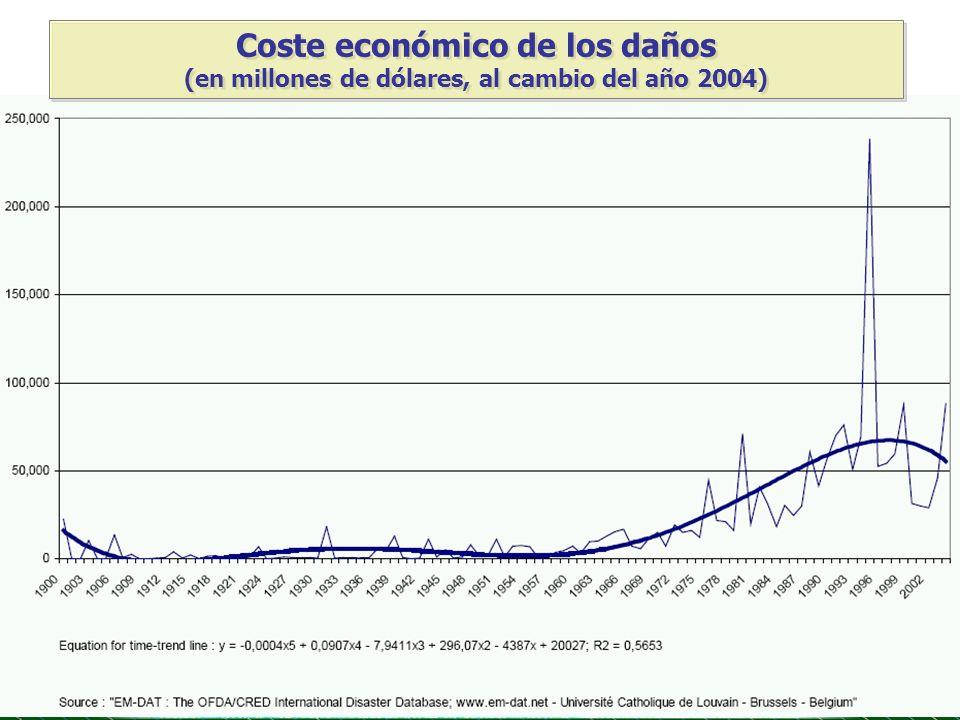 Coste económico de los daños (en millones de dólares, al cambio del año 2004)