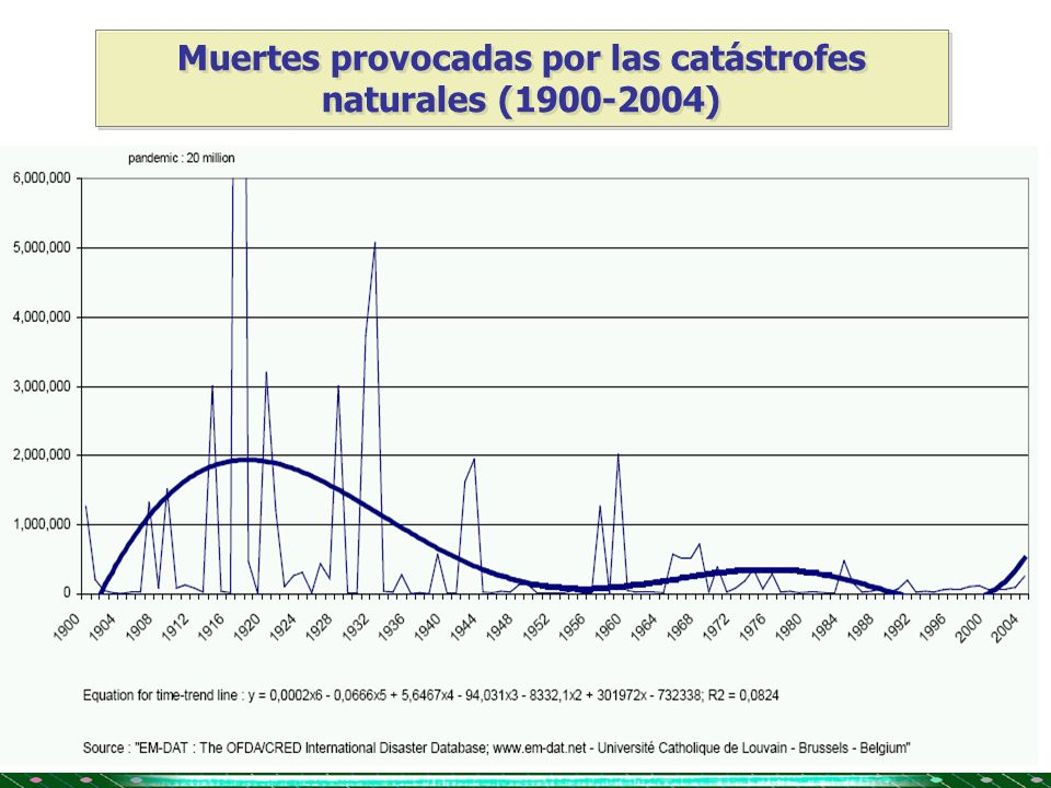 Muertes provocadas por las catástrofes naturales (1900-2004)