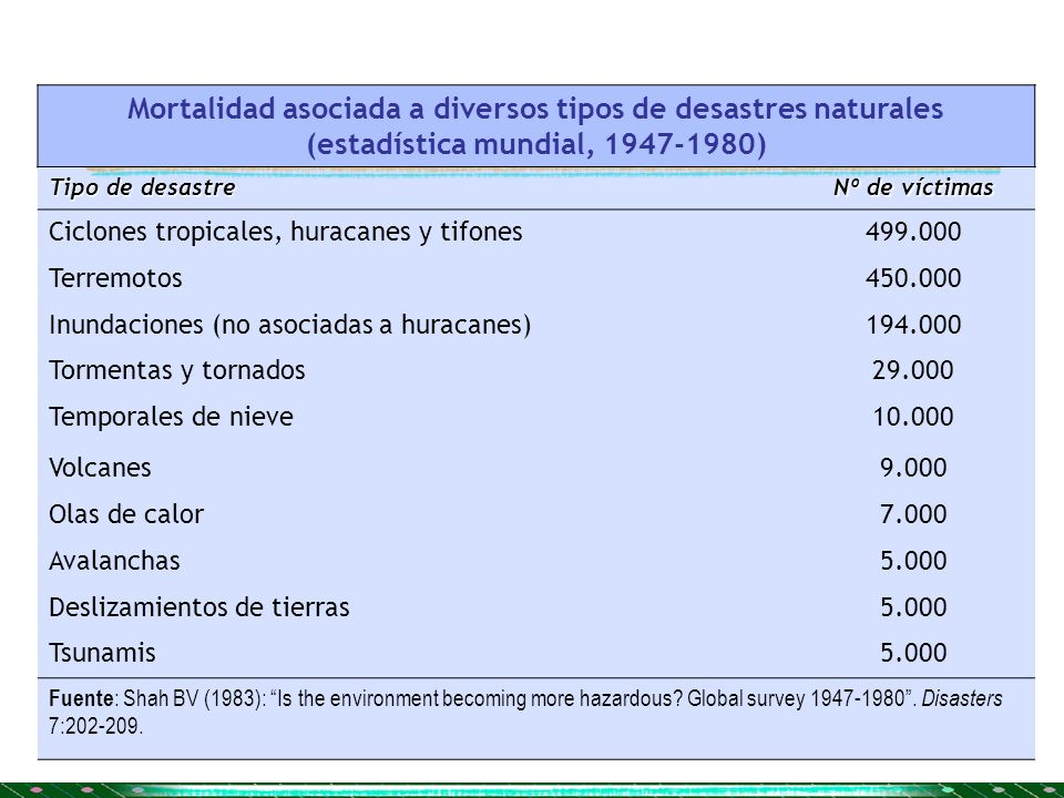 Mortalidad asociada a diversos tipos de desastres naturales (estadística mundial, 1947-1980)