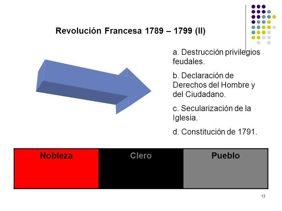 Revolución Francesa 1789 – 1799 (II)