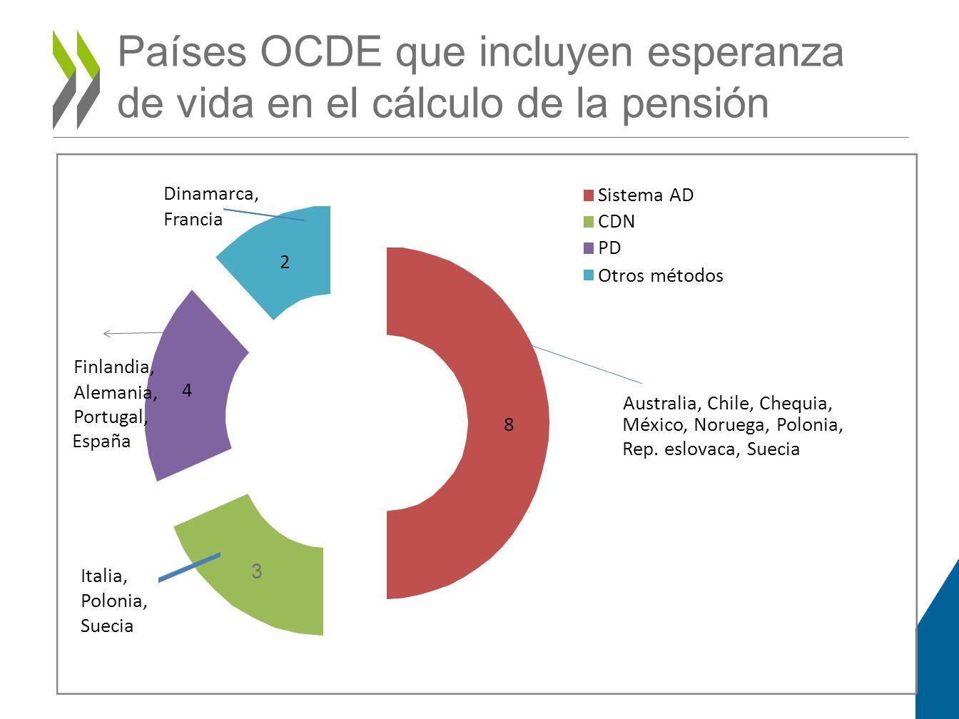 Países OCDE que incluyen esperanza de vida en el cálculo de la pensión