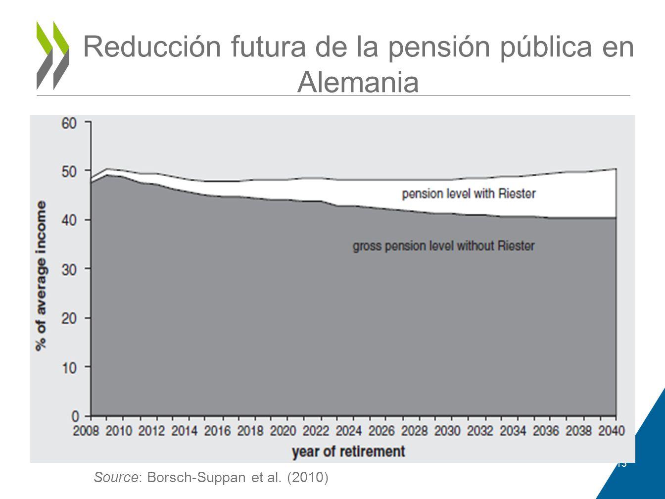 Reducción futura de la pensión pública en Alemania