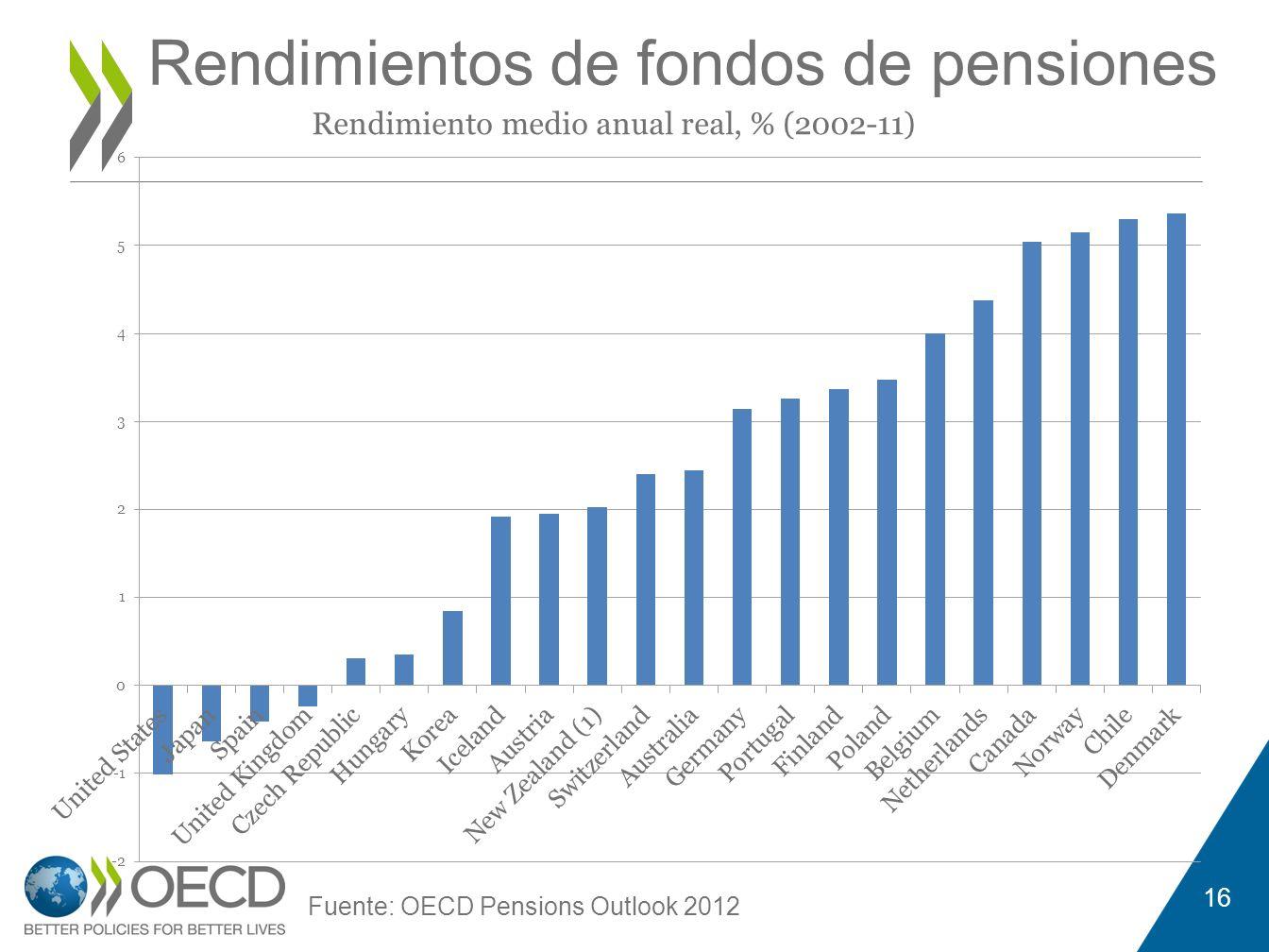 Rendimientos de fondos de pensiones