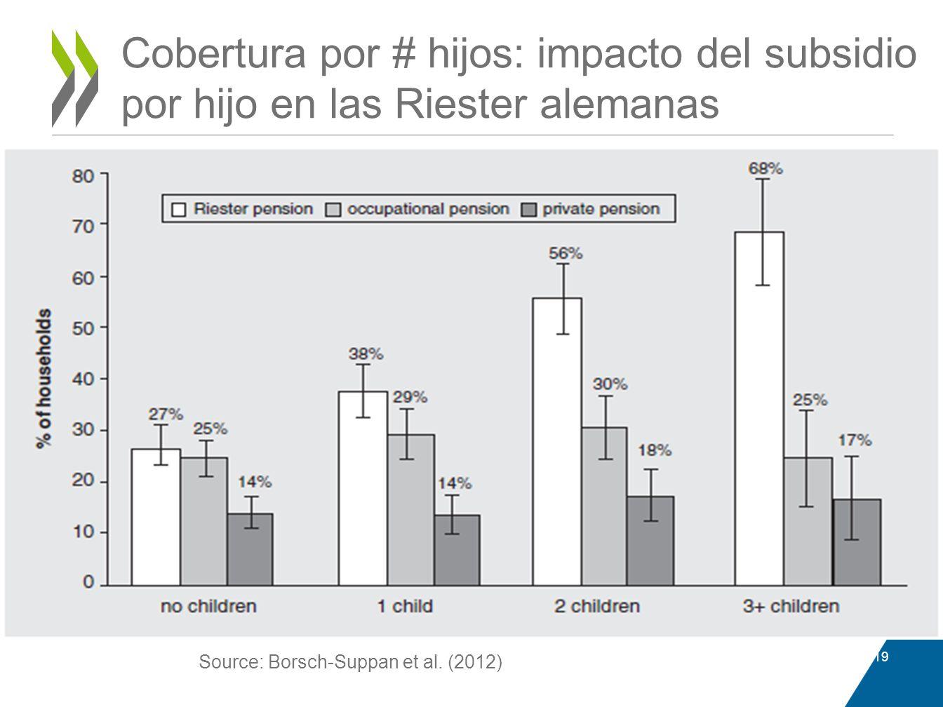 Cobertura por # hijos: impacto del subsidio por hijo en las Riester alemanas