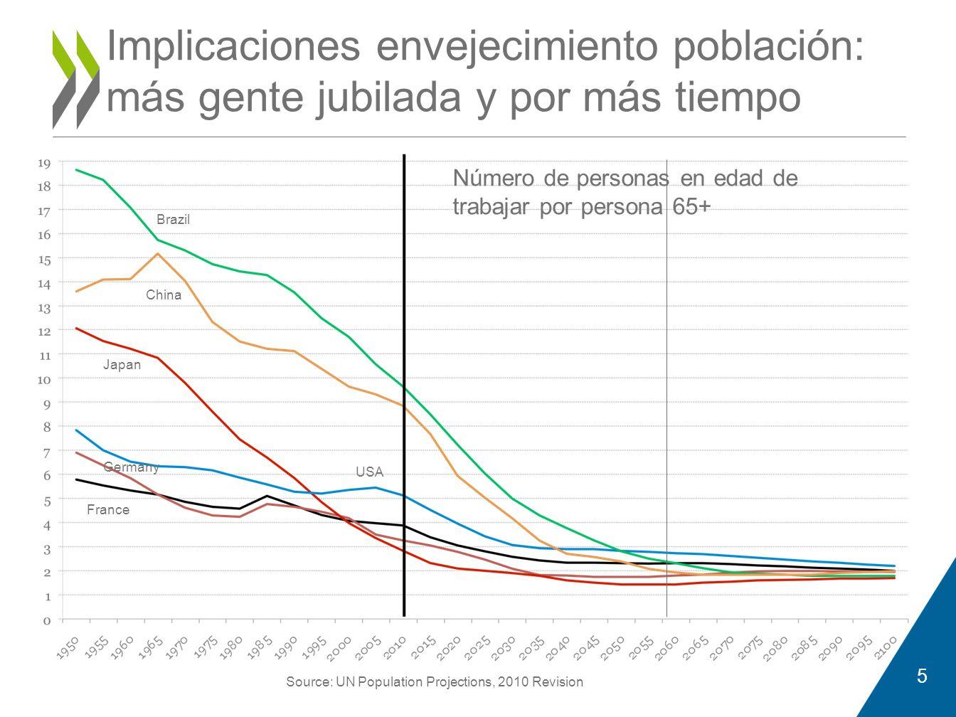 Implicaciones envejecimiento población: más gente jubilada y por más tiempo